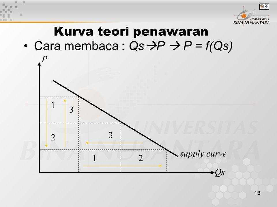 Cara membaca : QsP  P = f(Qs)