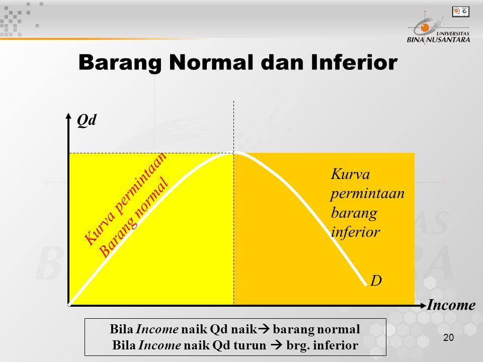 Barang Normal dan Inferior