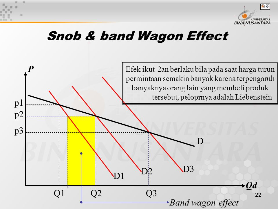 Snob & band Wagon Effect