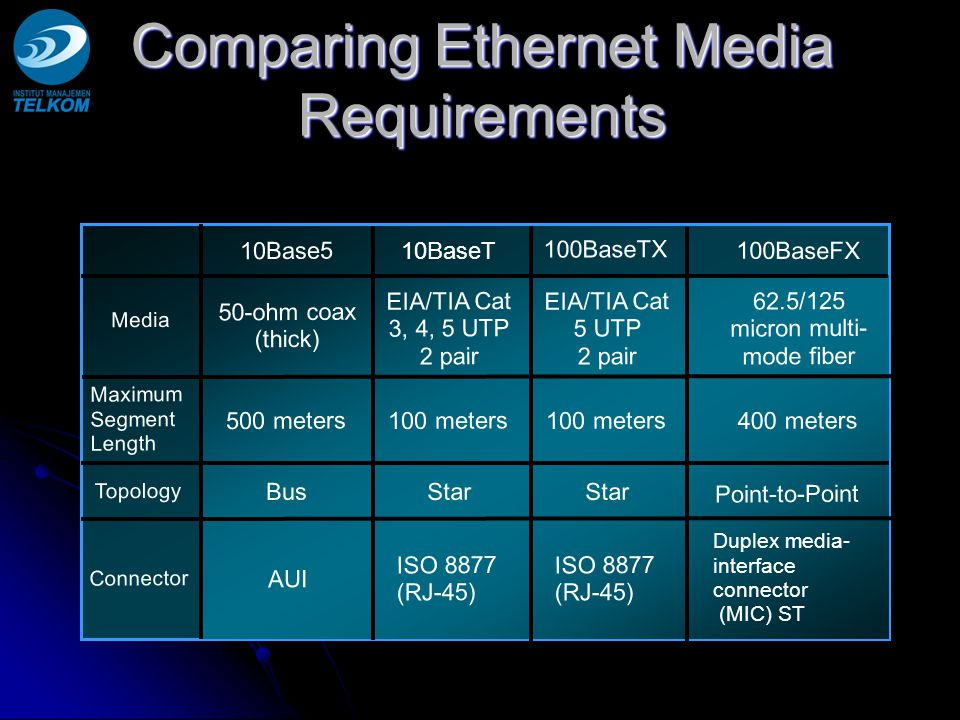 Comparing Ethernet Media Requirements