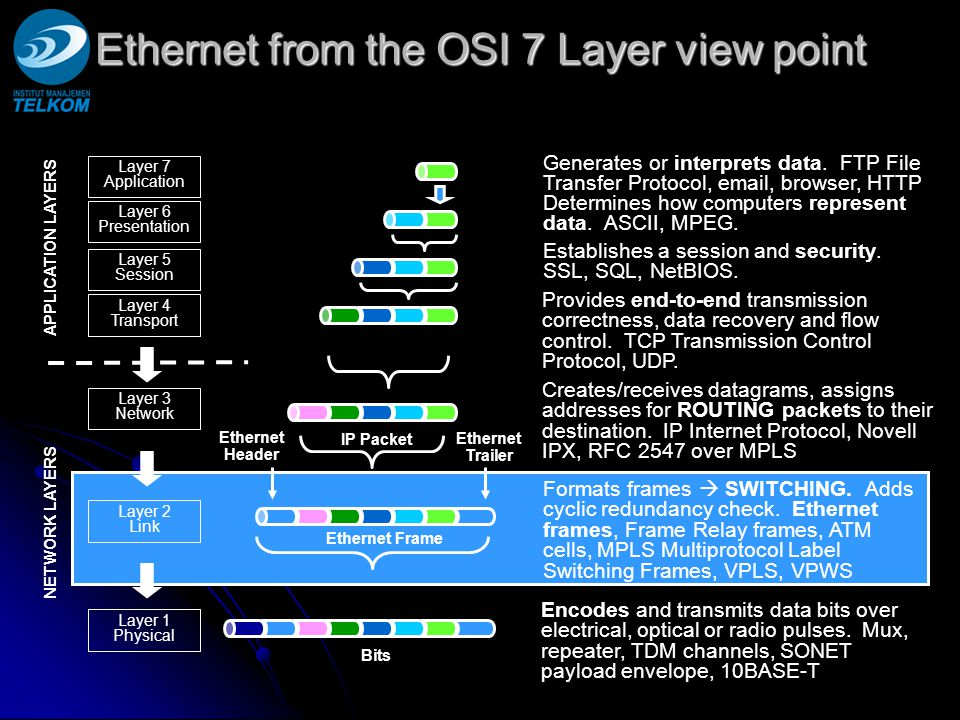 Ethernet from the OSI 7 Layer view point