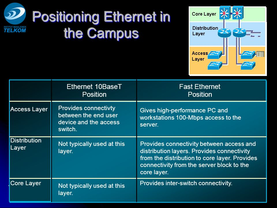 Positioning Ethernet in the Campus