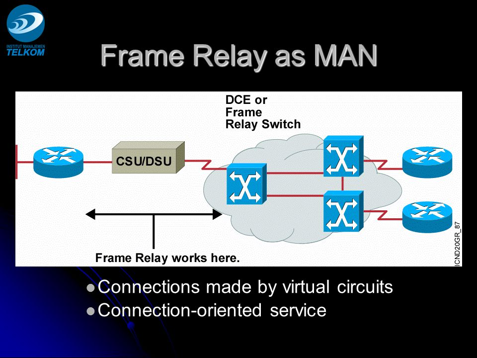 Frame Relay as MAN Connections made by virtual circuits