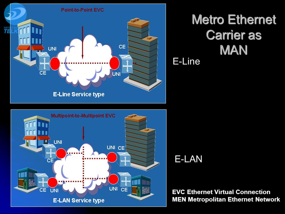 Metro Ethernet Carrier as MAN