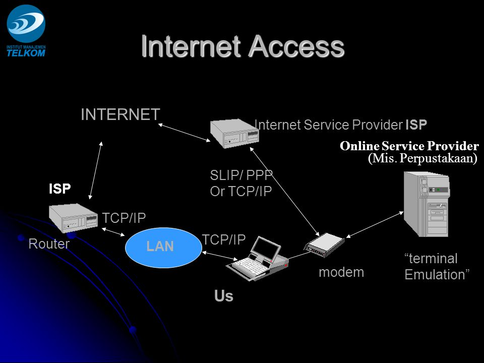 Internet Access INTERNET Us Internet Service Provider ISP