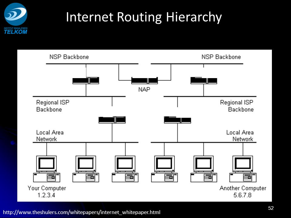 Internet Routing Hierarchy