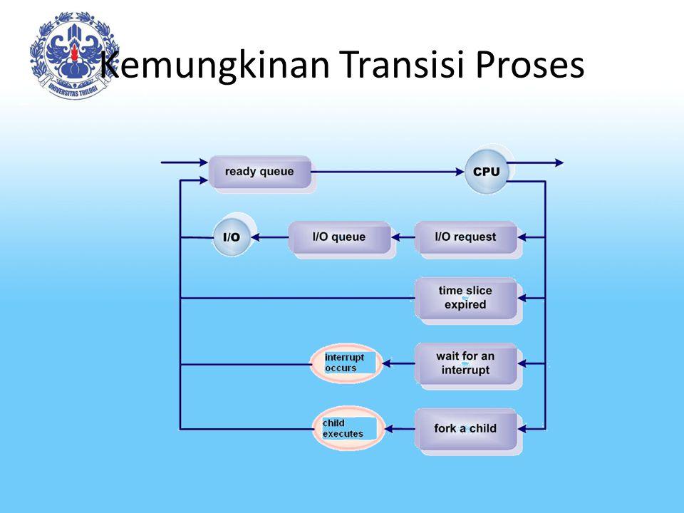 Kemungkinan Transisi Proses