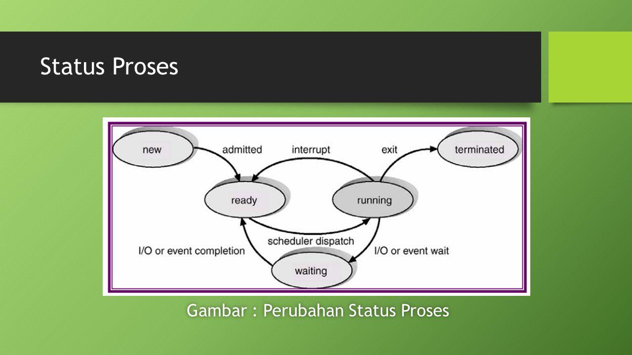 Gambar : Perubahan Status Proses