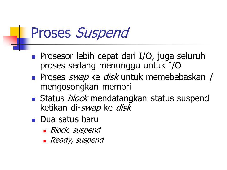Proses Suspend Prosesor lebih cepat dari I/O, juga seluruh proses sedang menunggu untuk I/O.