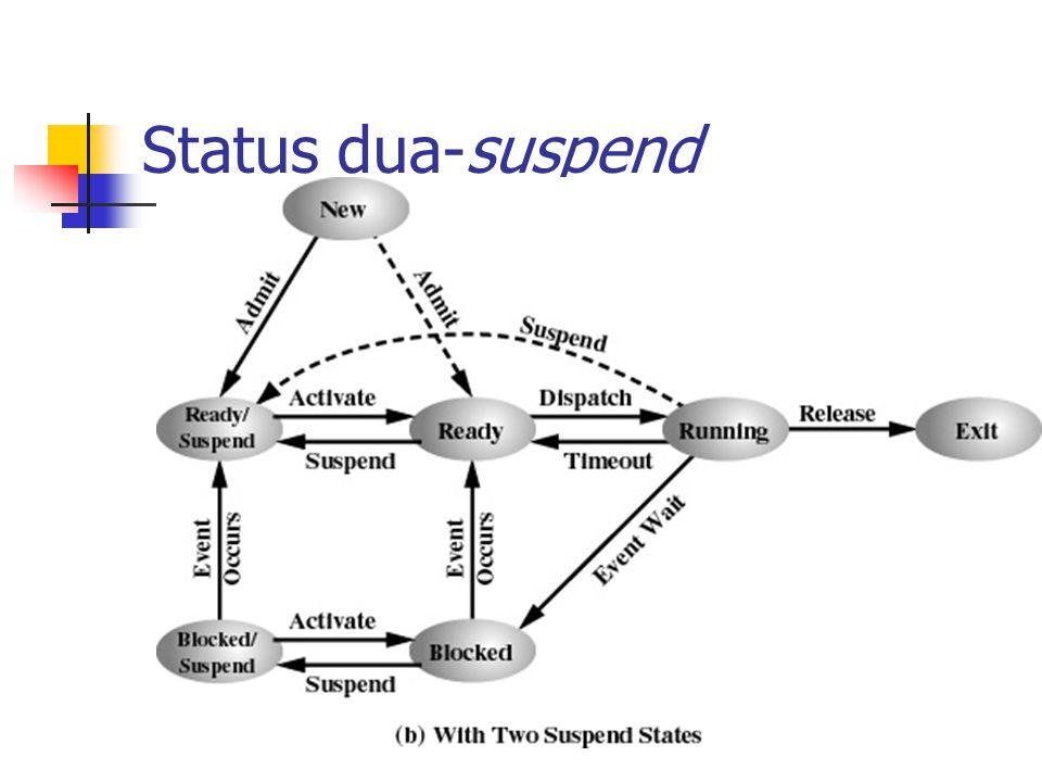 Status dua-suspend