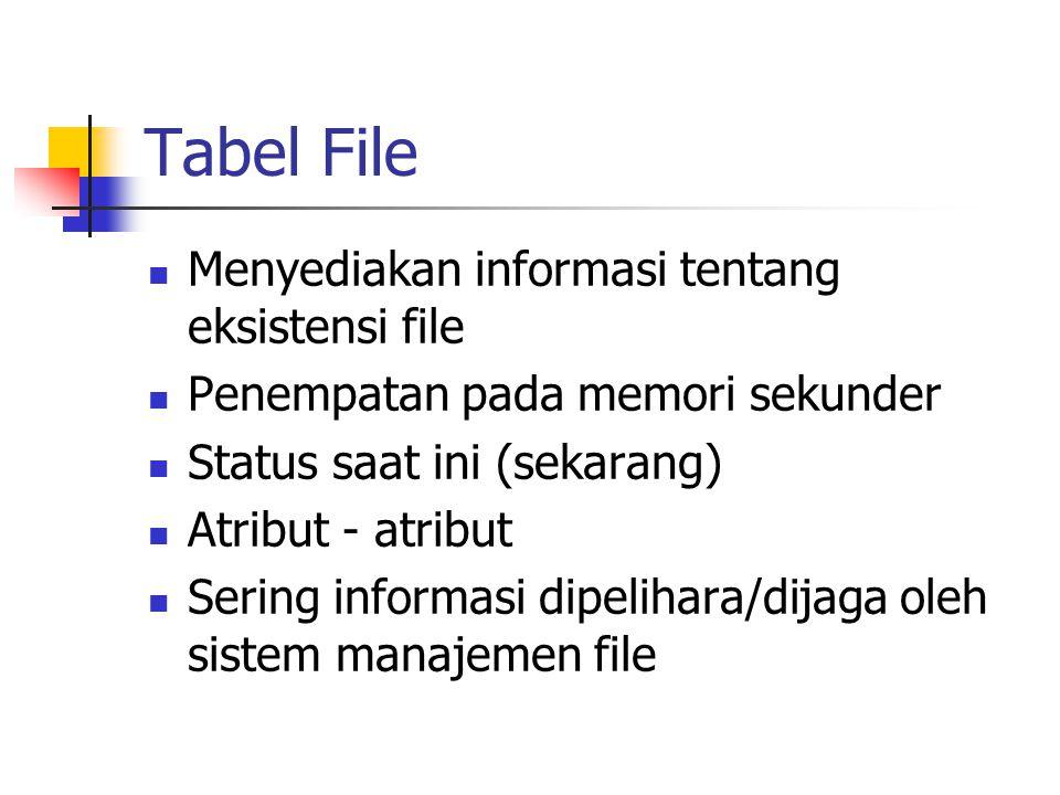 Tabel File Menyediakan informasi tentang eksistensi file