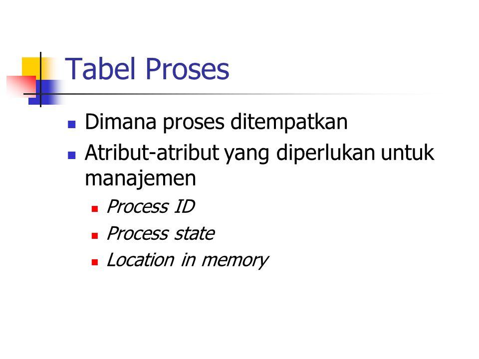 Tabel Proses Dimana proses ditempatkan