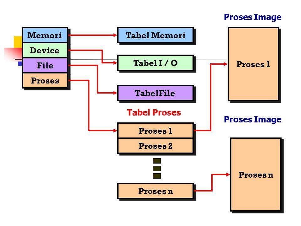 Proses Image Memori Tabel Memori Proses 1 Device Tabel I / O File