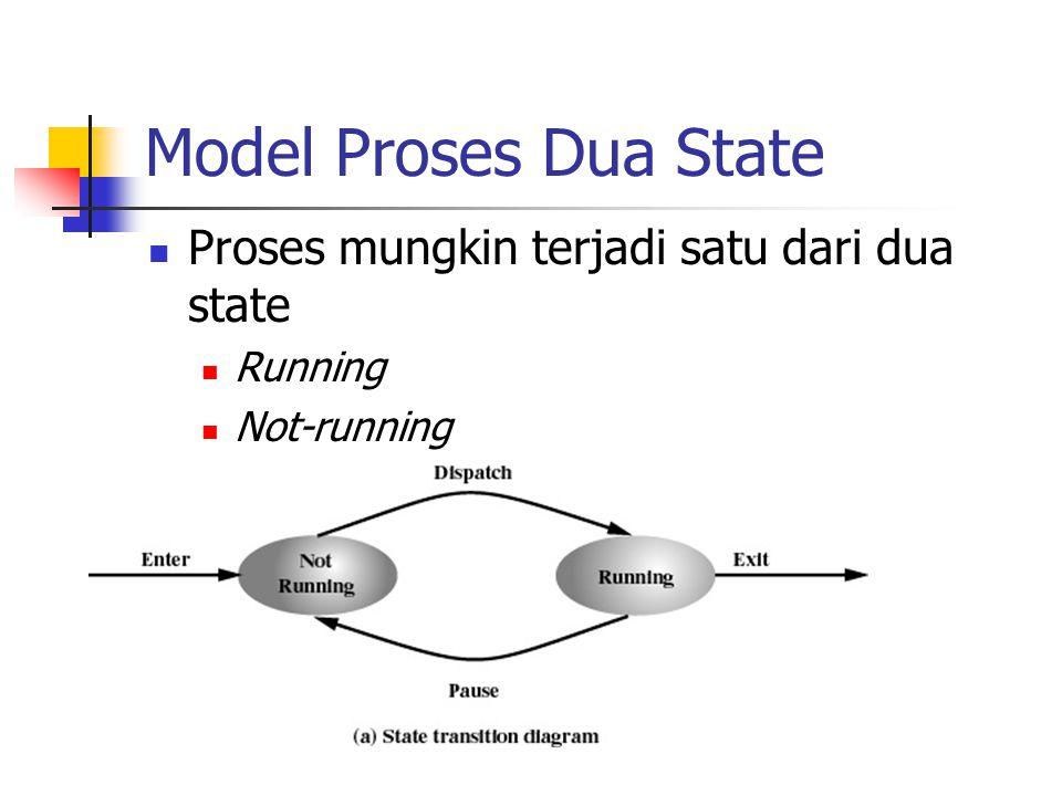 Model Proses Dua State Proses mungkin terjadi satu dari dua state