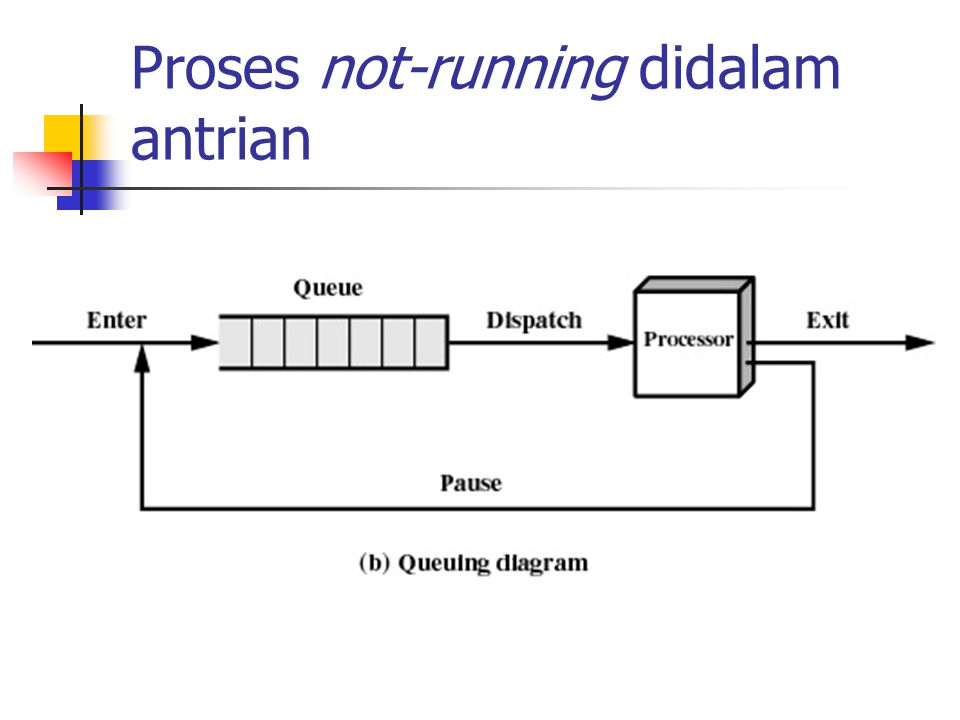 Proses not-running didalam antrian