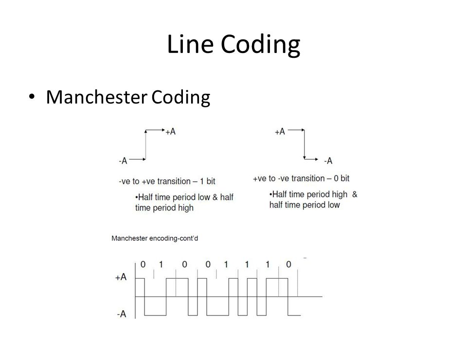 Line Coding Manchester Coding