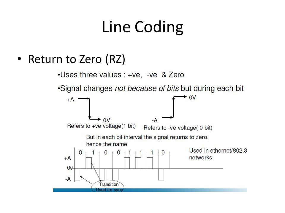 Line Coding Return to Zero (RZ)