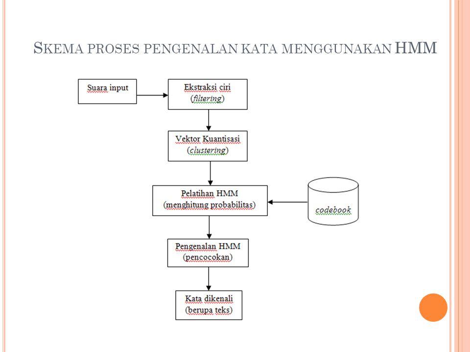 Skema proses pengenalan kata menggunakan HMM