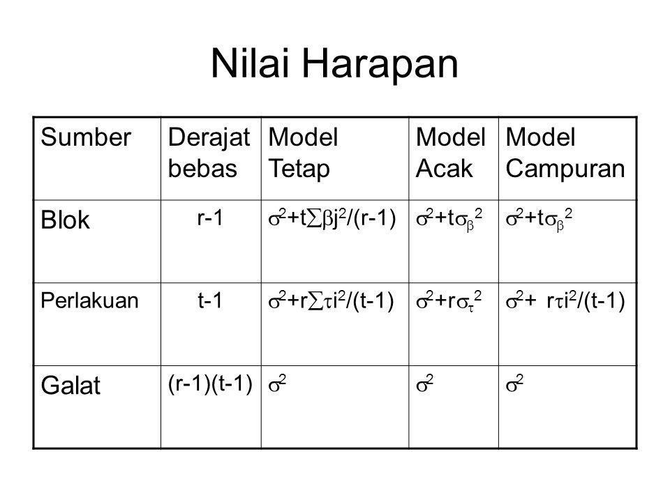 Nilai Harapan Sumber Derajat bebas Model Tetap Model Acak