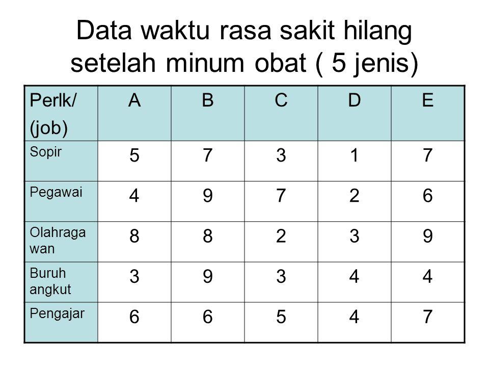 Data waktu rasa sakit hilang setelah minum obat ( 5 jenis)