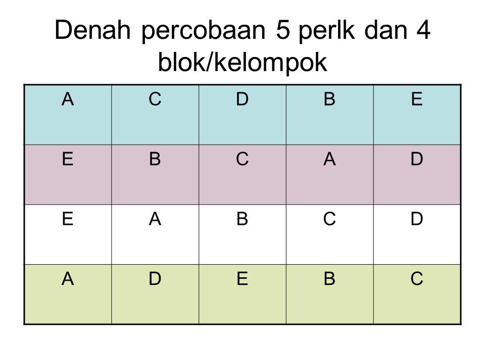 Denah percobaan 5 perlk dan 4 blok/kelompok