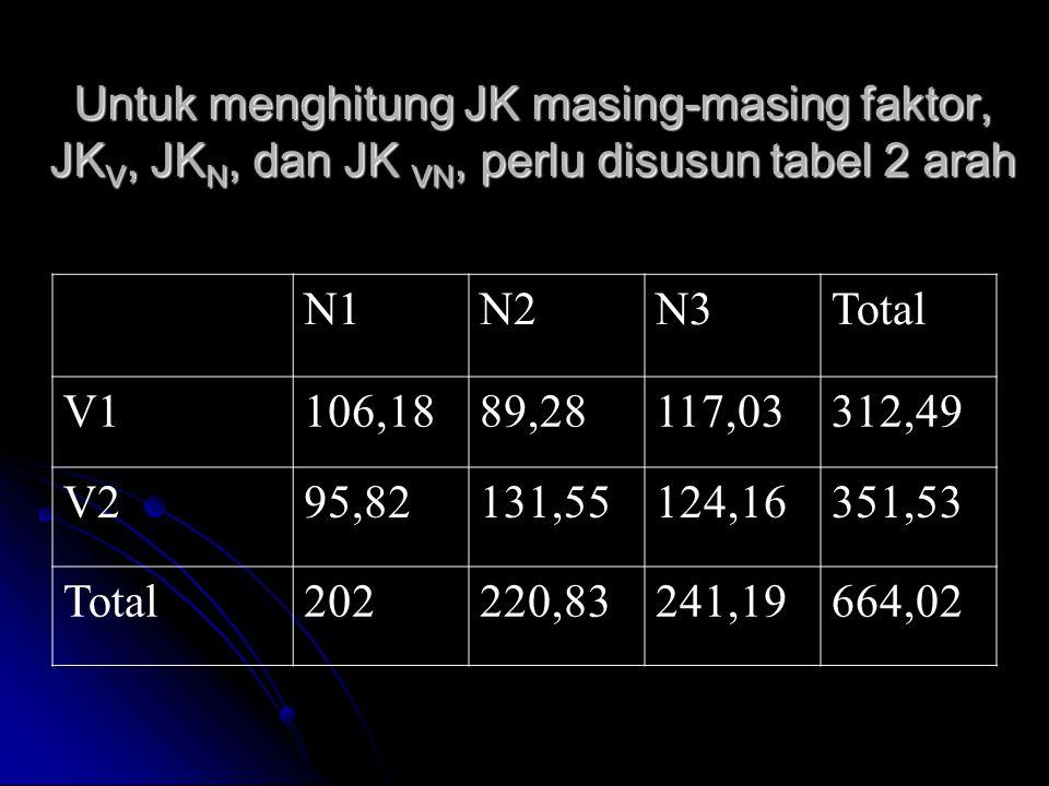 Untuk menghitung JK masing-masing faktor, JKV, JKN, dan JK VN, perlu disusun tabel 2 arah