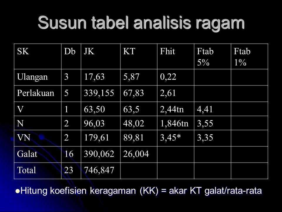 Susun tabel analisis ragam
