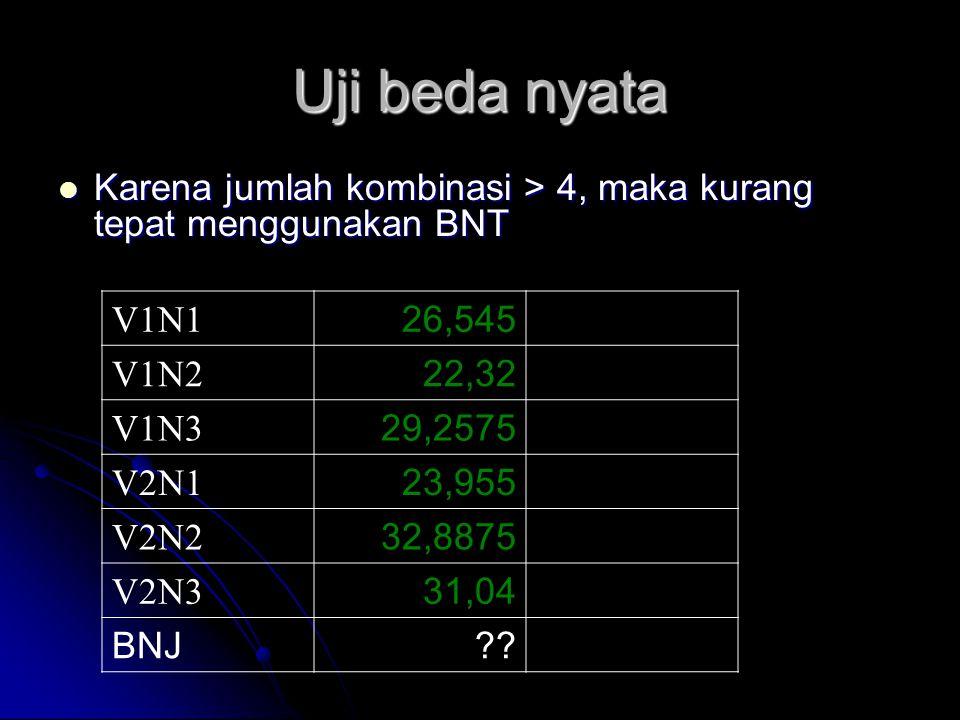 Uji beda nyata Karena jumlah kombinasi > 4, maka kurang tepat menggunakan BNT. V1N1. 26,545. V1N2.