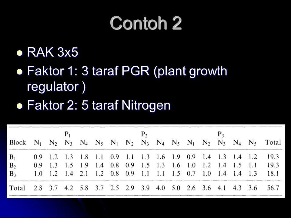 Contoh 2 RAK 3x5 Faktor 1: 3 taraf PGR (plant growth regulator )