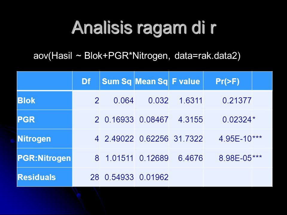 Analisis ragam di r aov(Hasil ~ Blok+PGR*Nitrogen, data=rak.data2) Df