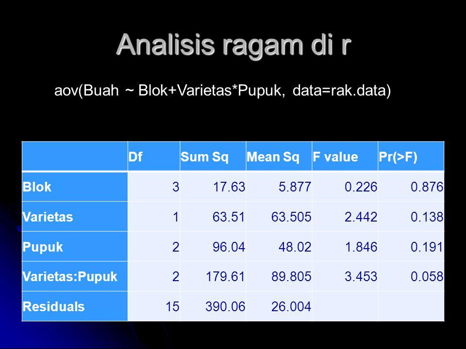 Analisis ragam di r aov(Buah ~ Blok+Varietas*Pupuk, data=rak.data) Df