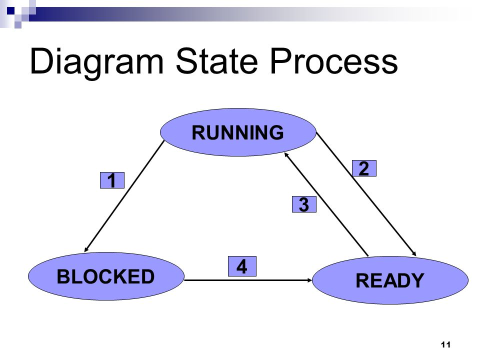 Diagram State Process RUNNING 2 1 3 BLOCKED 4 READY