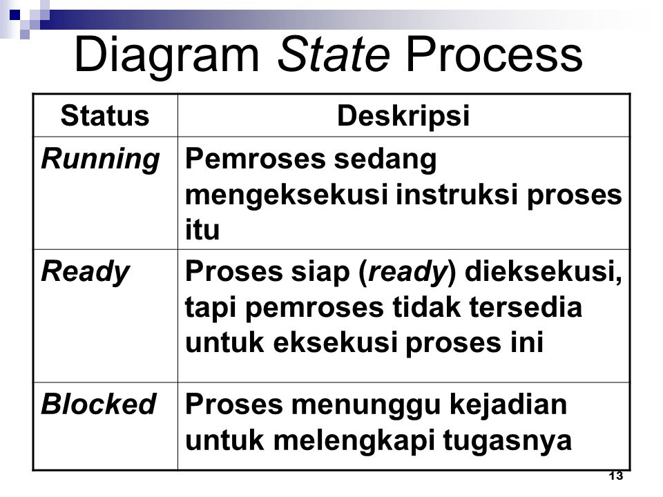 Diagram State Process Status Deskripsi Running