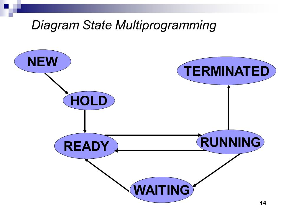Diagram State Multiprogramming