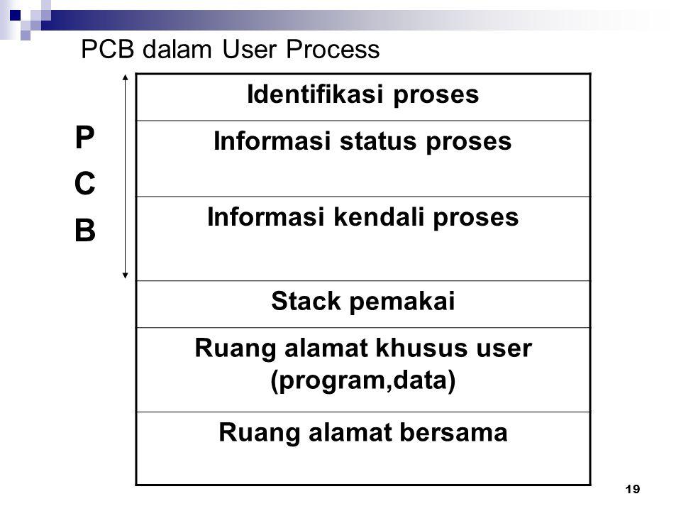 P C B PCB dalam User Process Identifikasi proses