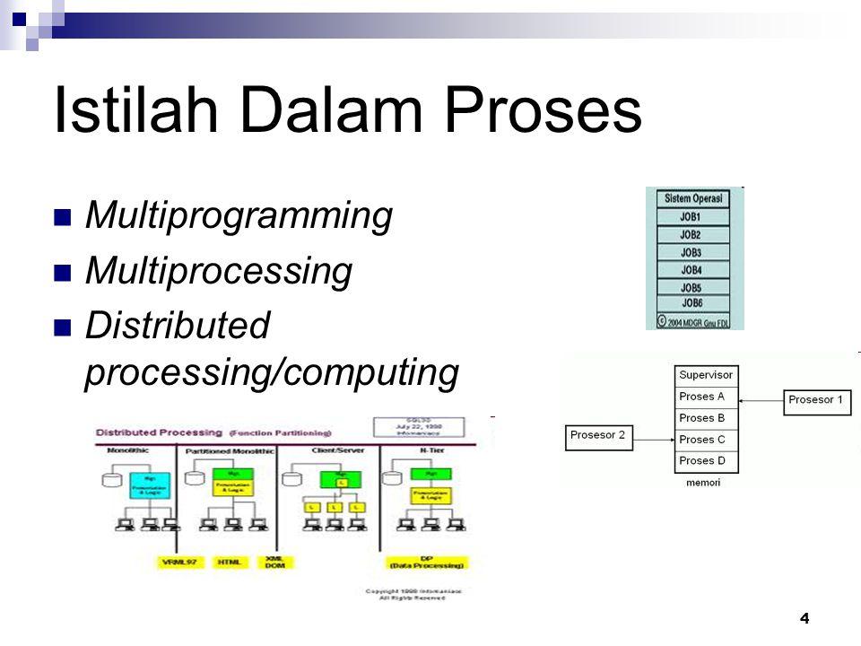 Istilah Dalam Proses Multiprogramming Multiprocessing