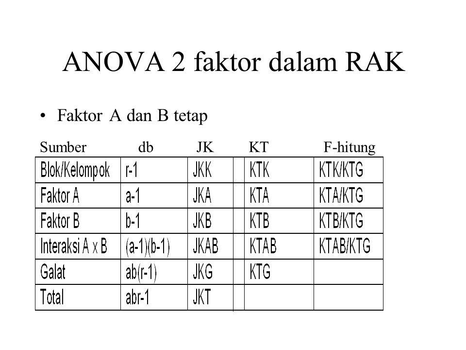 ANOVA 2 faktor dalam RAK Faktor A dan B tetap.
