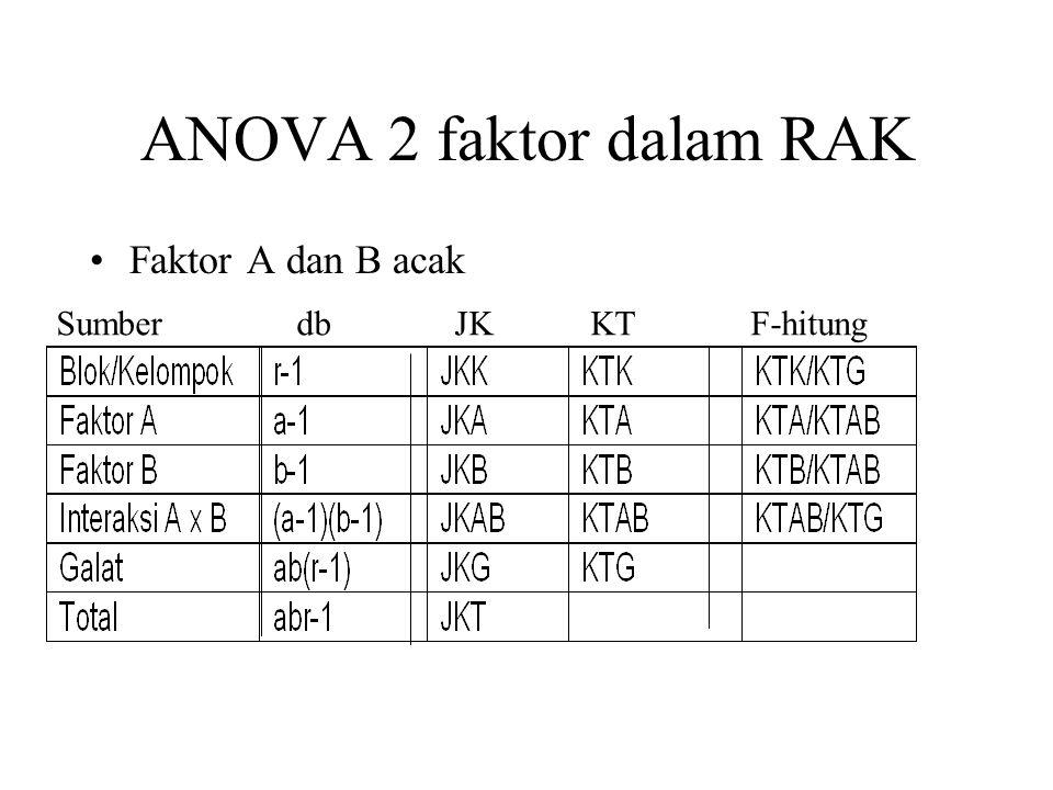 ANOVA 2 faktor dalam RAK Faktor A dan B acak.