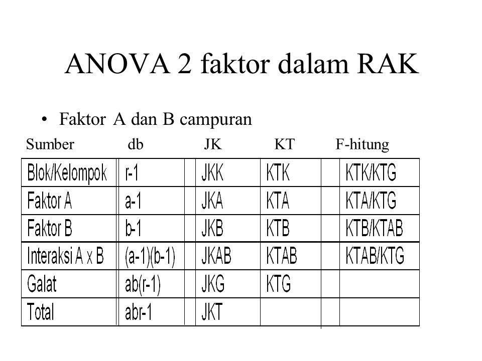 ANOVA 2 faktor dalam RAK Faktor A dan B campuran