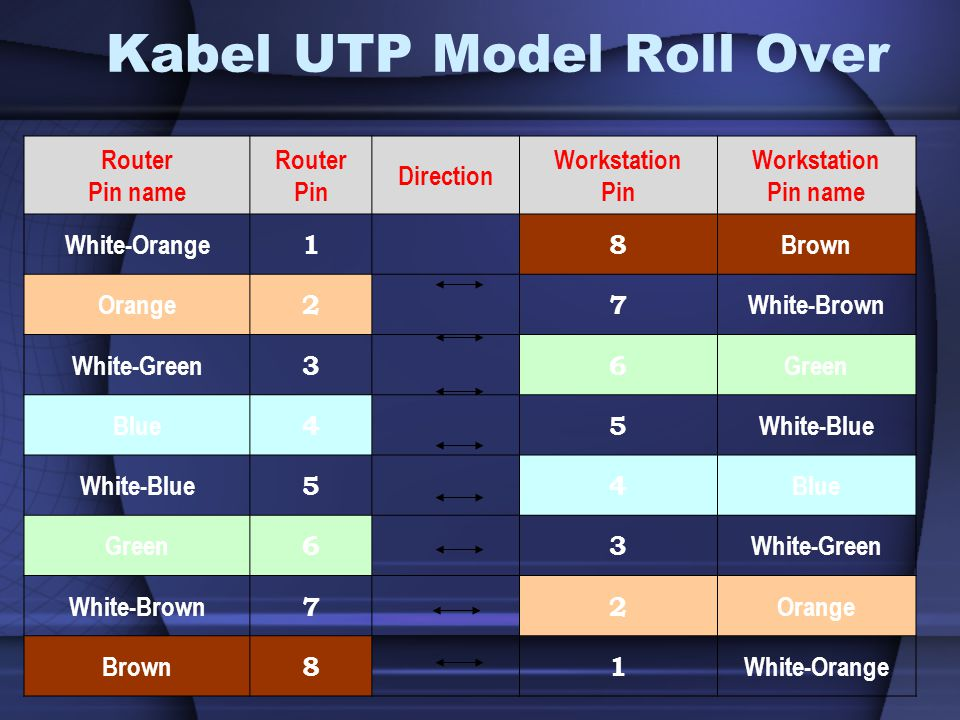 Kabel UTP Model Roll Over