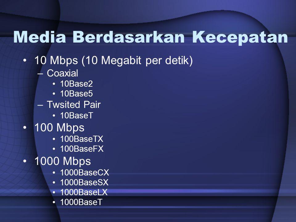 Media Berdasarkan Kecepatan