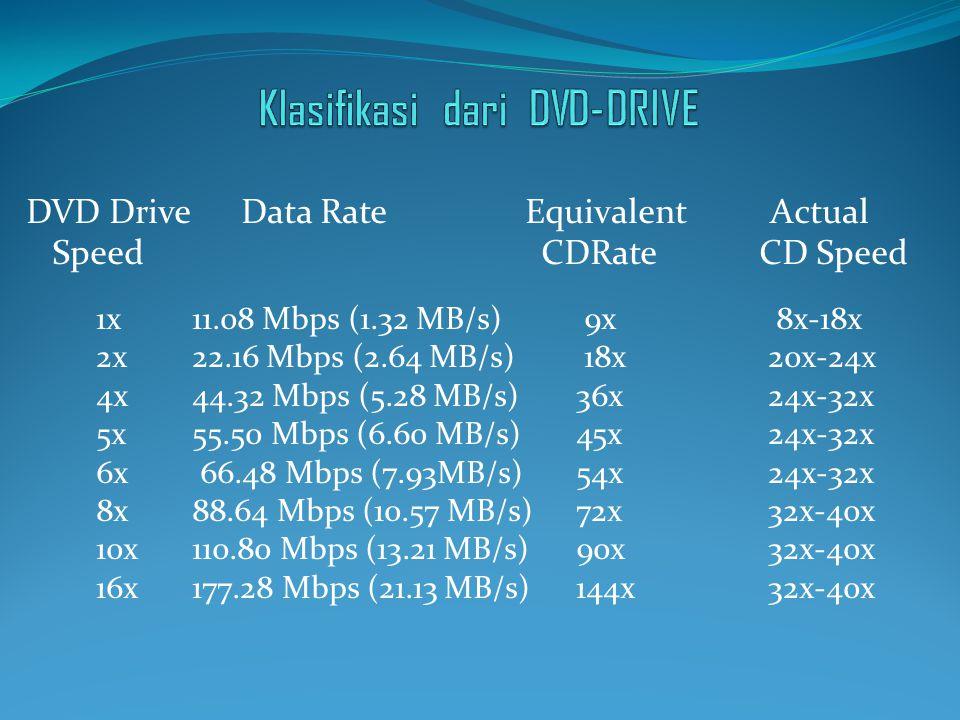 Klasifikasi dari DVD-DRIVE
