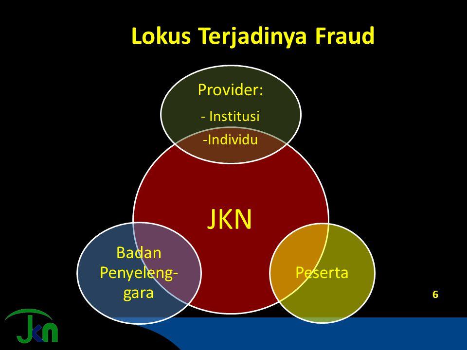 Lokus Terjadinya Fraud