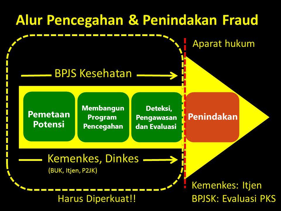 Alur Pencegahan & Penindakan Fraud