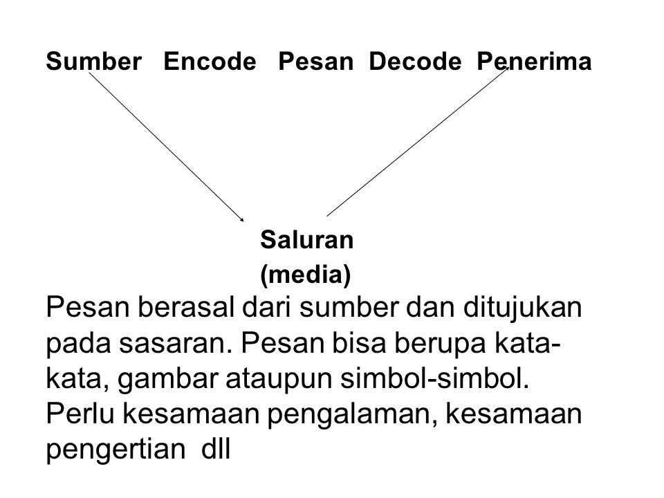 Sumber Encode Pesan Decode Penerima Saluran (media) Pesan berasal dari sumber dan ditujukan pada sasaran.