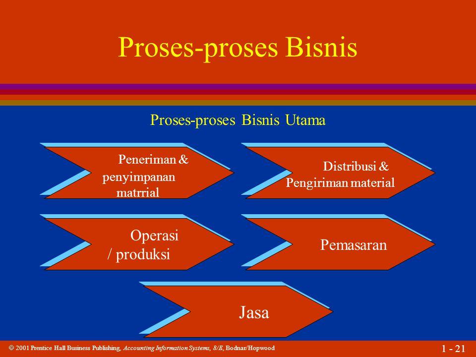 Proses-proses Bisnis Utama