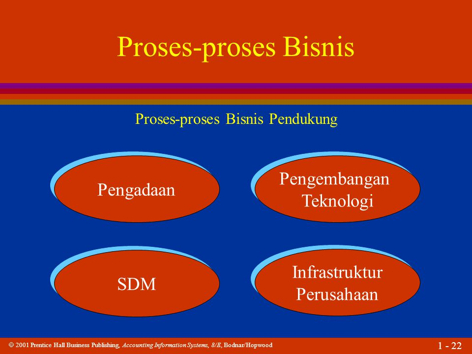 Proses-proses Bisnis Pendukung