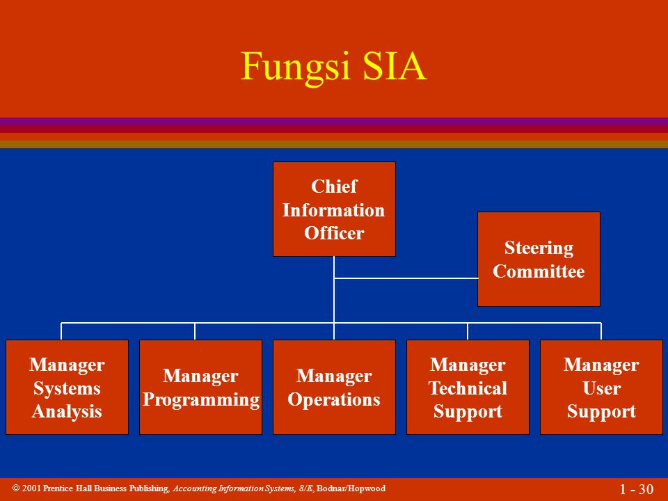 Fungsi SIA Chief Information Officer Steering Committee Manager