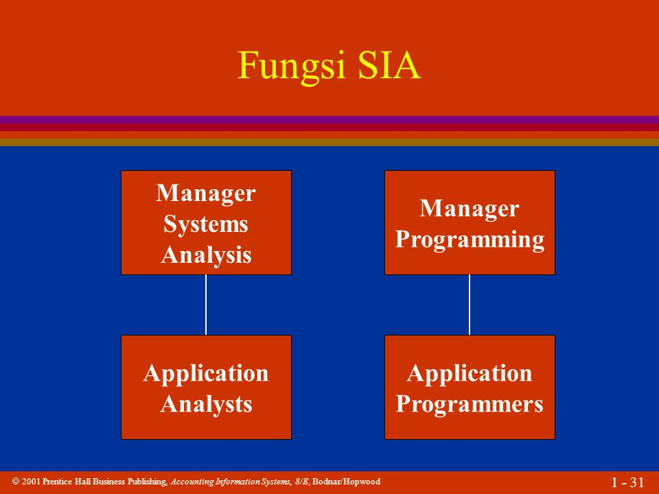 Fungsi SIA Manager Systems Analysis Manager Programming Application