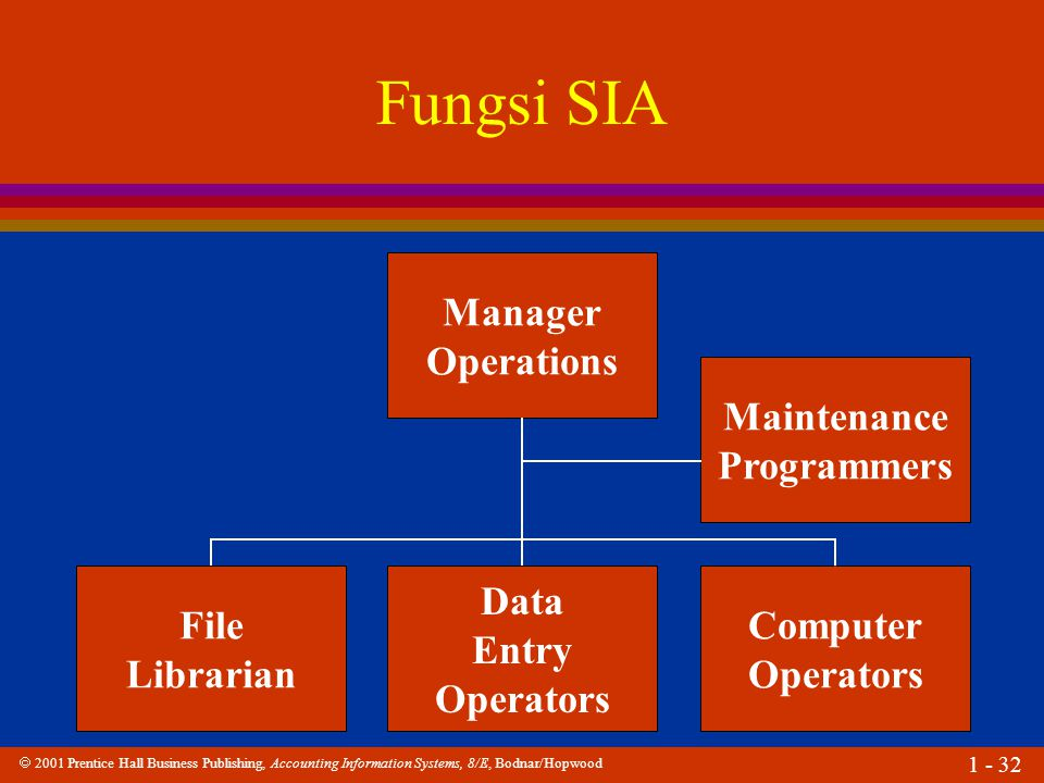 Fungsi SIA Manager Operations Maintenance Programmers File Librarian